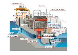hydroelectric powers