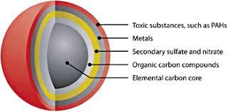 diesel particles