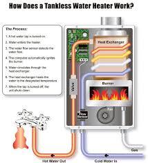 heater water