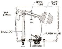 toilet parts description