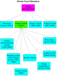 diagram of the federal court system