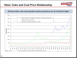 coking coal price