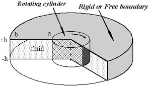 rotating cylinder