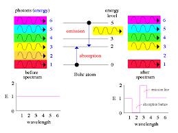 emission photon