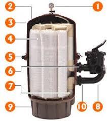 filter tanks