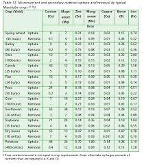 food nutrients table