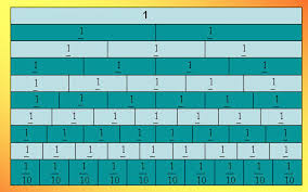equivalent fractions chart