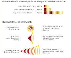 antennas wireless