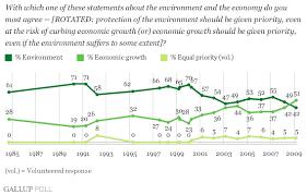 environment economy