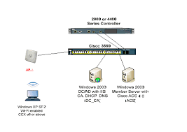 wireless network interface cards