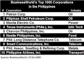 world top 10 companies
