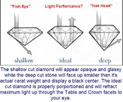 ideal cut
