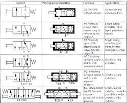 pneumatics valve