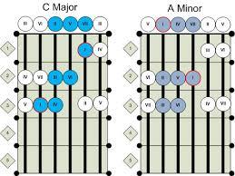 guitar minor scales