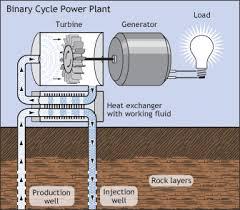 geo thermal power