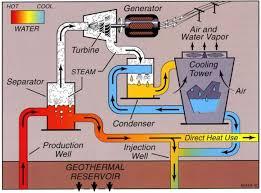 hydrothermal power
