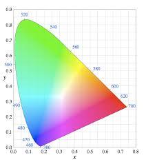 cie color space
