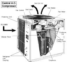 air conditioning components