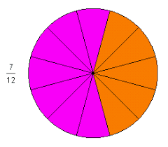 fraction circle
