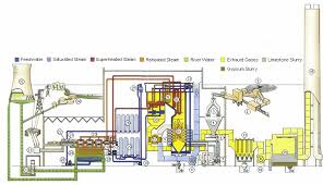 how power station works