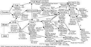 family tree of rock