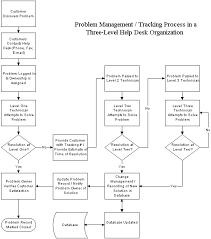 problem management flow chart