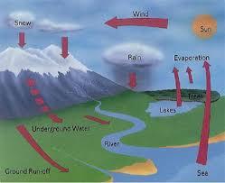 water siklus