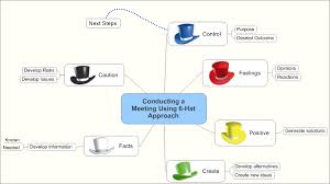 debono 6 thinking hats