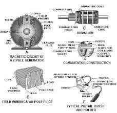 ac generator construction