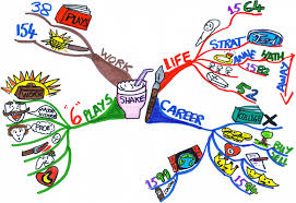 life map examples