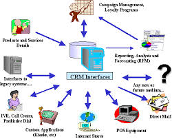 crm database schema