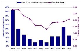 gasoline prices graph