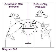 man to man basketball