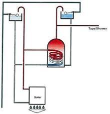 hot water storage cylinder