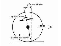camber caster