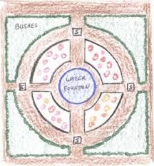 rose garden layout