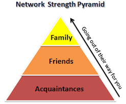 pyramid networking