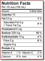 nutritional value table