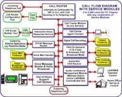 call flow diagrams