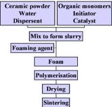 ceramic production