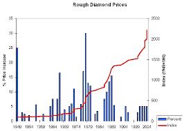 diamonds price