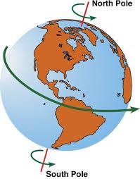 Rotasi berputar dari barat ke timur