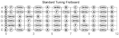 guitar fretboard note diagram