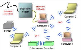 home wireless network diagram