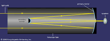 cassegrain reflectors