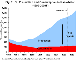 kazakhstan oil production