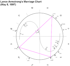 lance armstrong marriage
