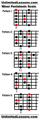 minor pentatonic patterns