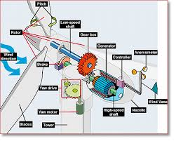 generators turbine