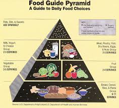 food pyramid serving sizes